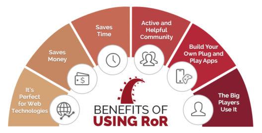 Benefits - Ruby on Rails - edureka