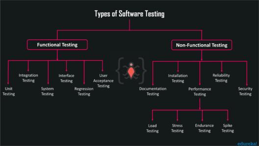 Types of Software Testing - Edureka