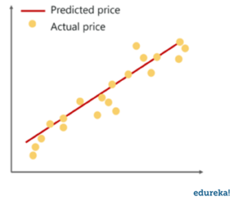 Logistic Regression In Python | Python For Data Science | Edureka
