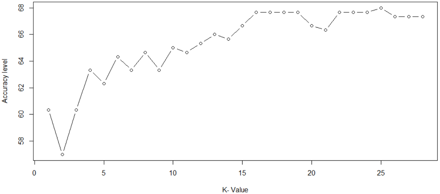 A Complete Guide On KNN Algorithm In R With Examples | Edureka