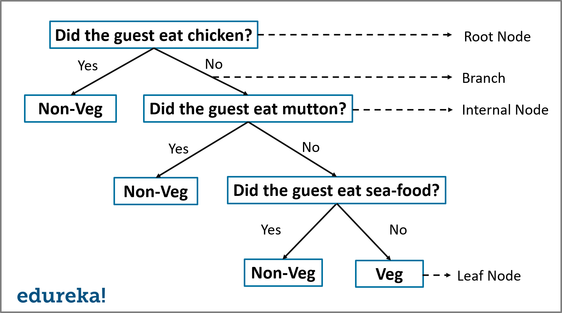 Decision Tree Algorithm Tutorial With Example In R | Edureka