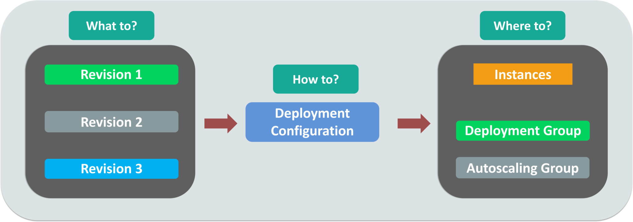 AWS CodeDeploy | How To Automate Code Deployment | Edureka