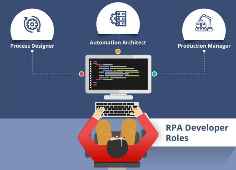 RPA-Developer-Roles-RPA-Developer-Salary-Edureka