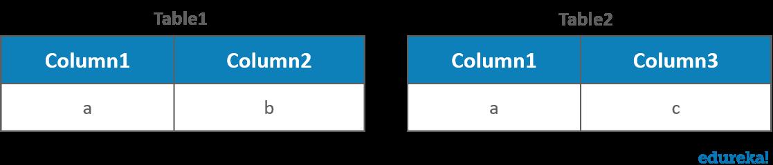 SQL Joins Explained - Inner, Left, Right & Full Joins | Edureka