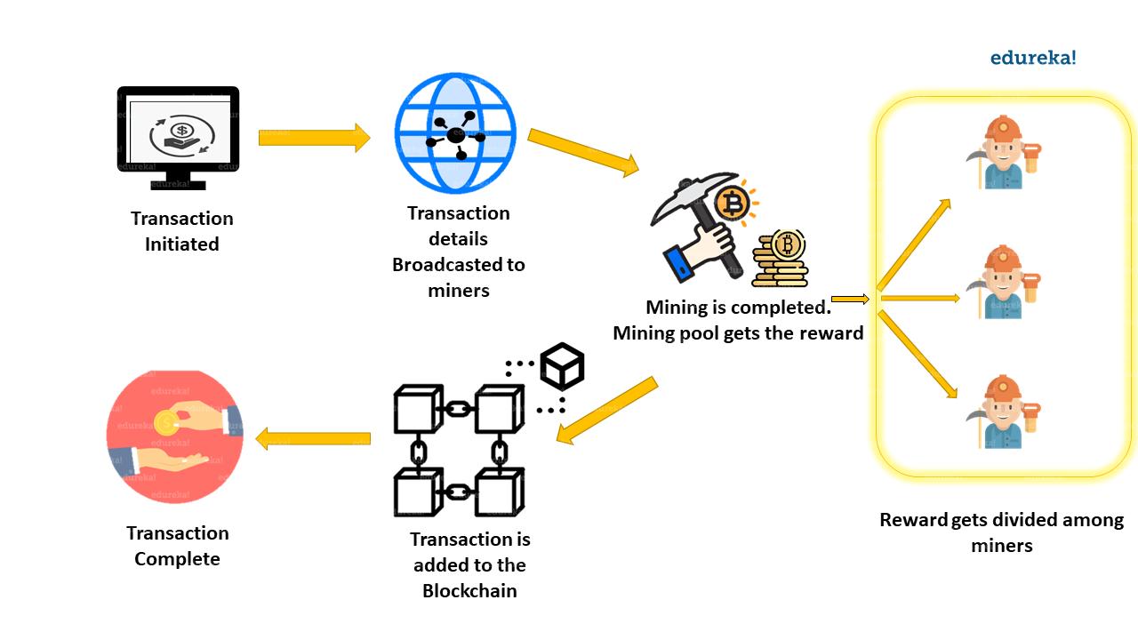 Comment fonctionne l'extraction de blockchain en pool - Blockchain Mining - Edureka