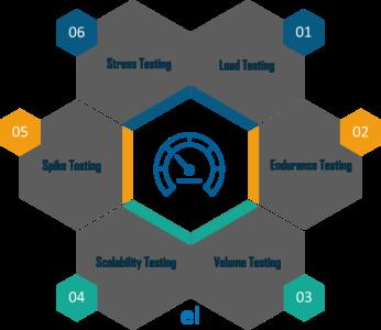 Top 10 Performance Testing Tools | Load Testing Tools Guide | Edureka