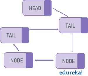 Linked List - Data Structures and Algorithms in Java - Edureka