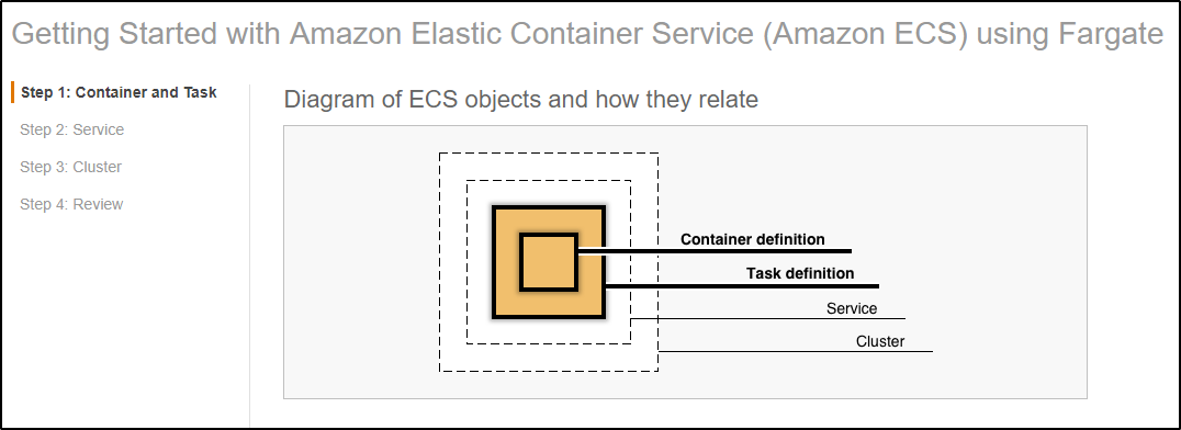 3 - Amazon ECS - Edureka
