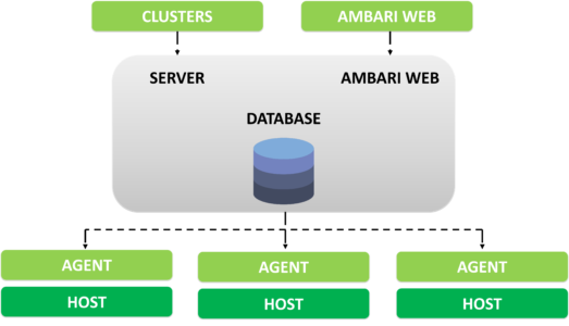 Hadoop Cluster : The all you need to know Guide - Edureka