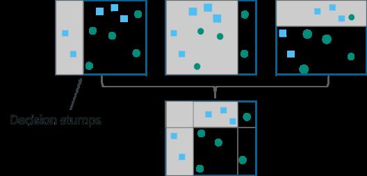 How Does Boosting Algorithm Work - Boosting Machine Learning - Edureka