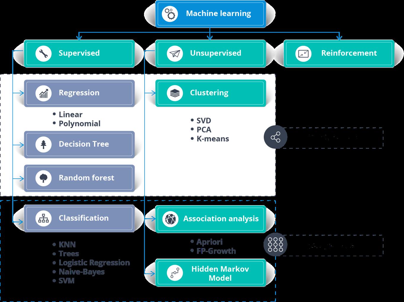 Алгоритмы машинного обучения - искусственный интеллект с Python - Edureka