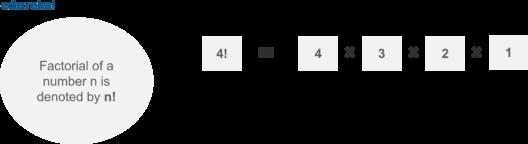 factorial-python programs-edureka