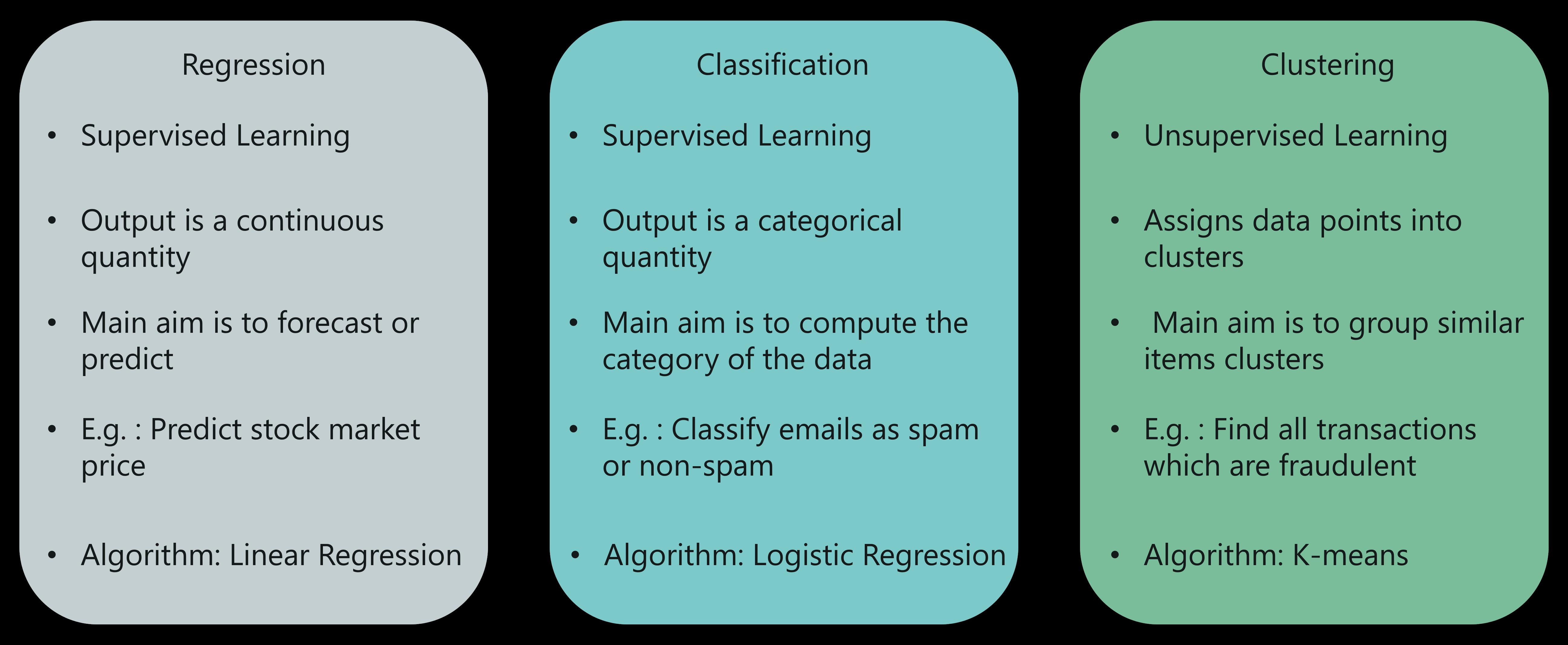Регрессия против классификации против кластеризации - искусственный интеллект с Python - Edureka