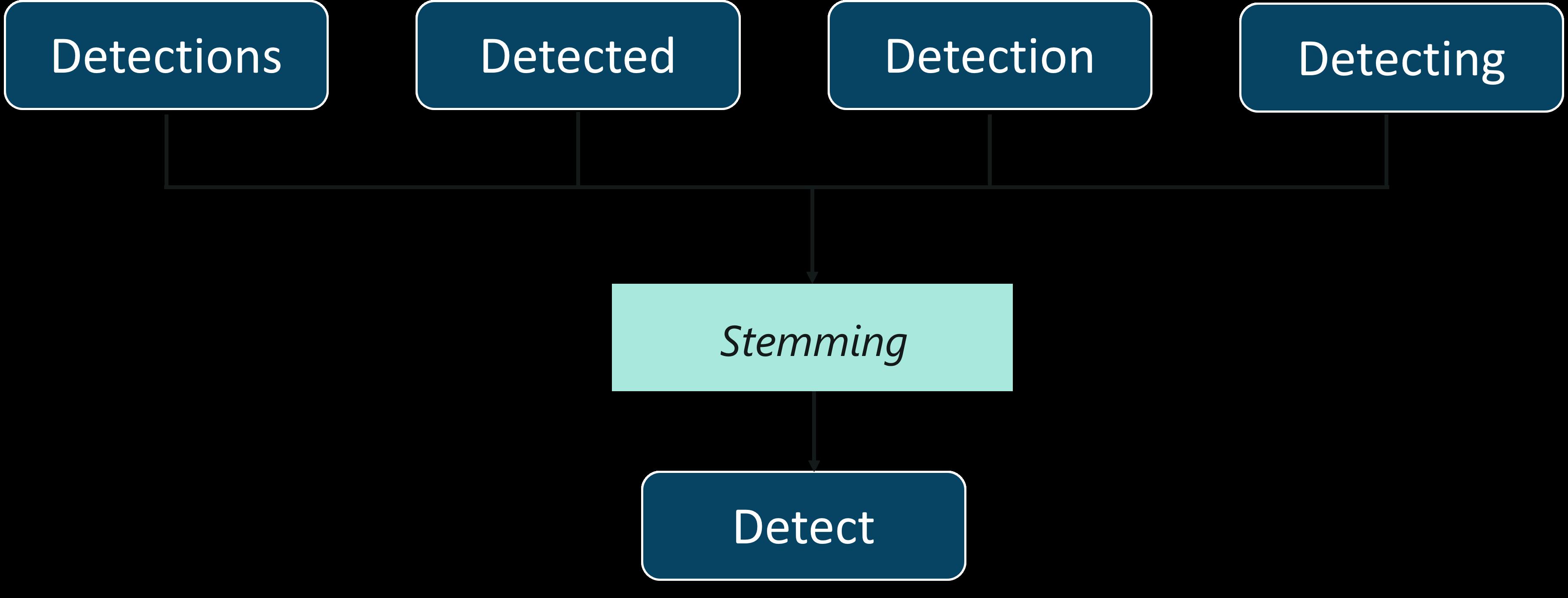 Stemming - Искусственный интеллект с Python - Edureka
