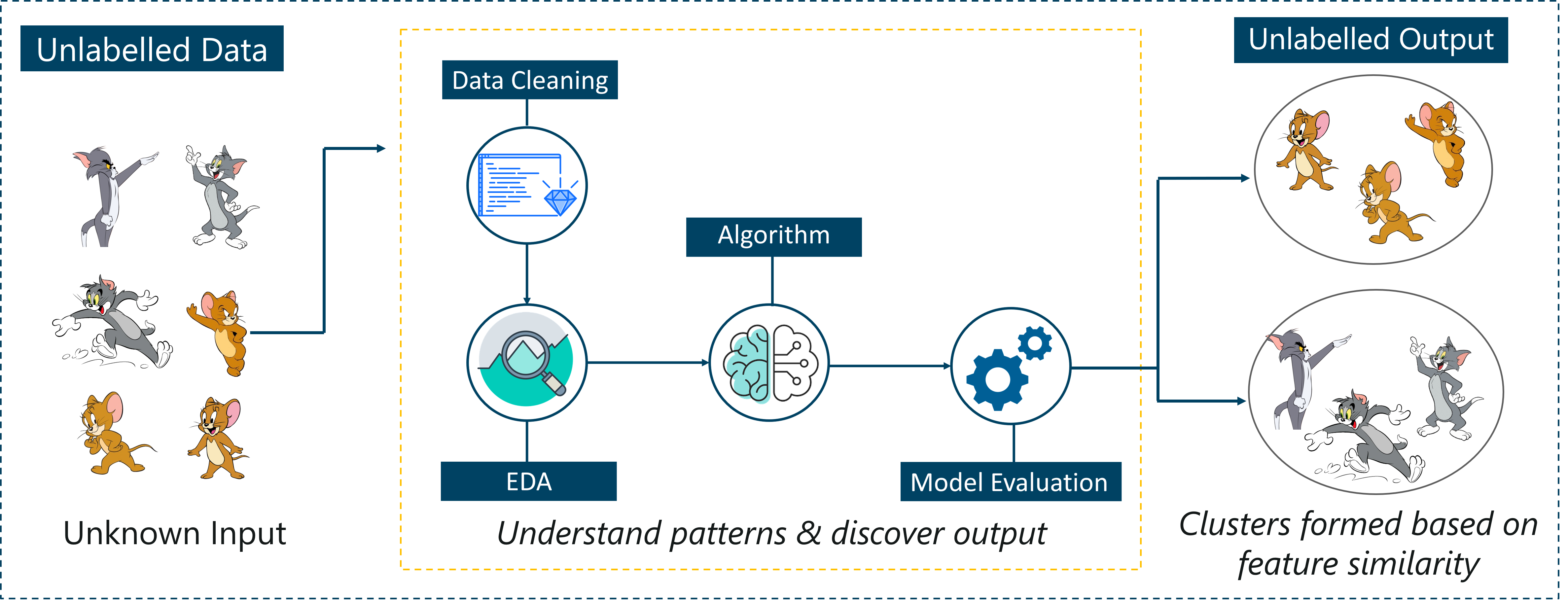 Artificial Intelligence With Python | Build AI Models Using