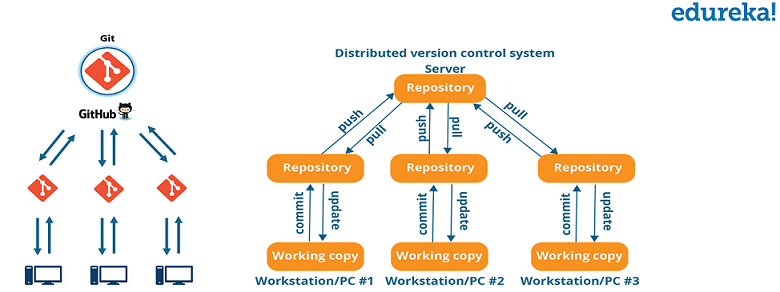 DevOps Lifecycle: Everything About DevOps Lifecycle Phases