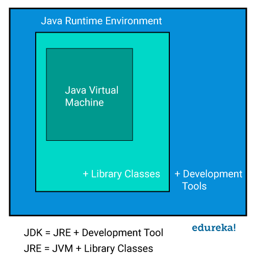 Java Architecture and its Components | JVM, JRE and JDK