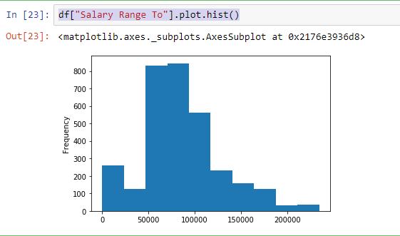 Histogram of salary ranges