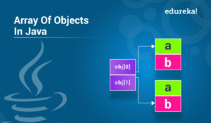 Java Collections Framework | Collections in Java With