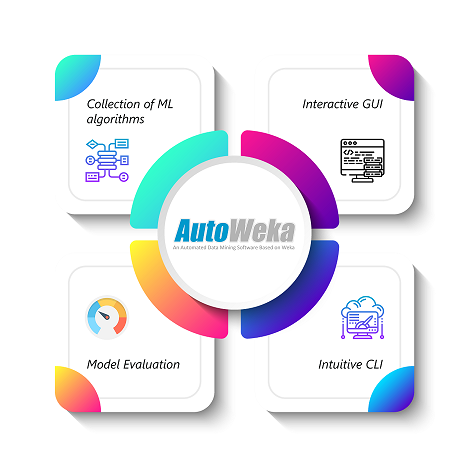 Auto WEKA - Data Science And Machine Learning For Non-programmers - Edureka