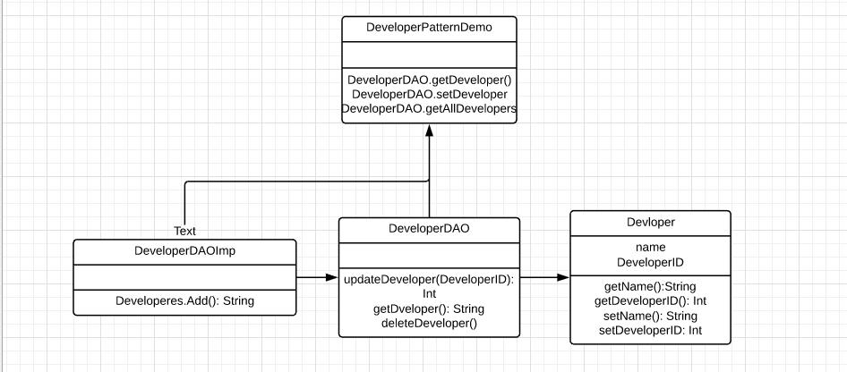 Java-Design-Pattern-DAO-Edureka