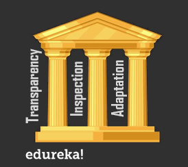 Scrum Master Interview Questions and Answers for 2019   Edureka
