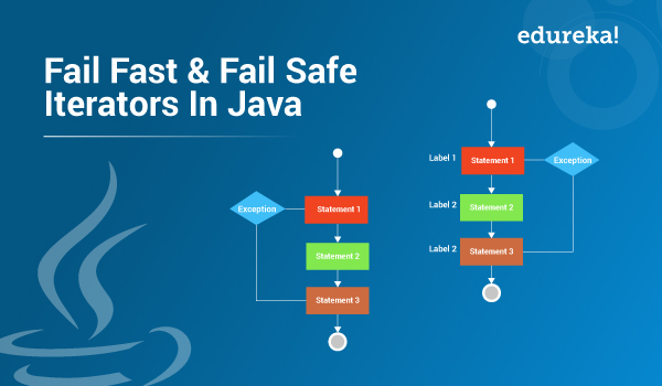 Fail Fast And Fail Safe Iterators In Java : What Is The Difference?