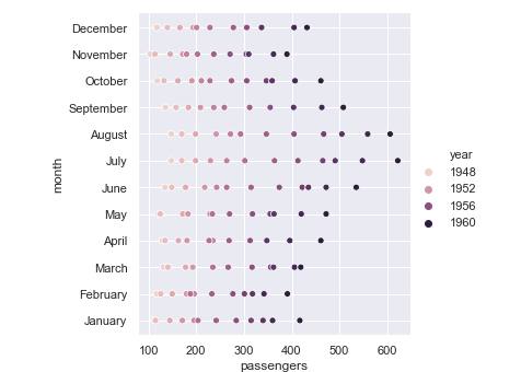 Python Seaborn Tutorial | Data Visualization Using Seaborn