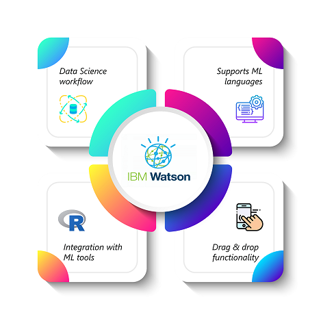 IBM Watson - Data Science And Machine Learning For Non-programmers - Edureka