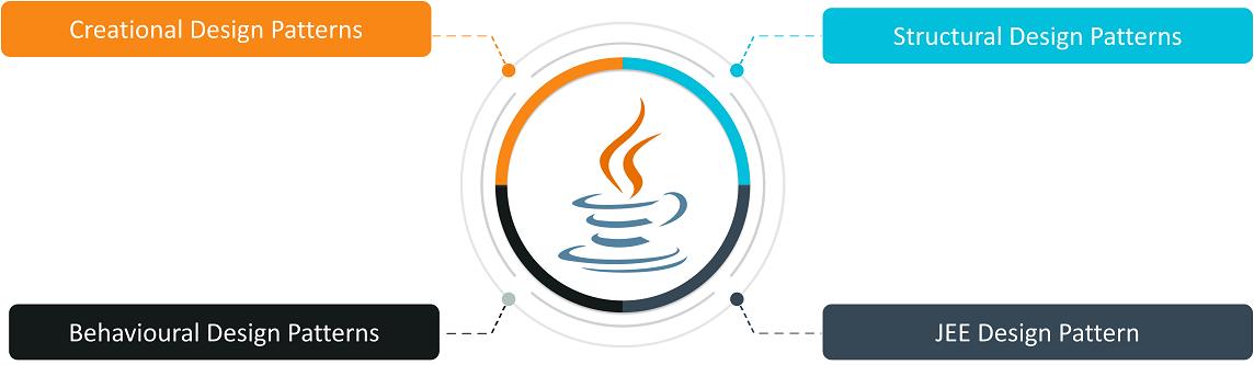 Java-design-patterns-types-edureka