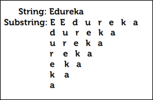 Substring in Java - Edureka