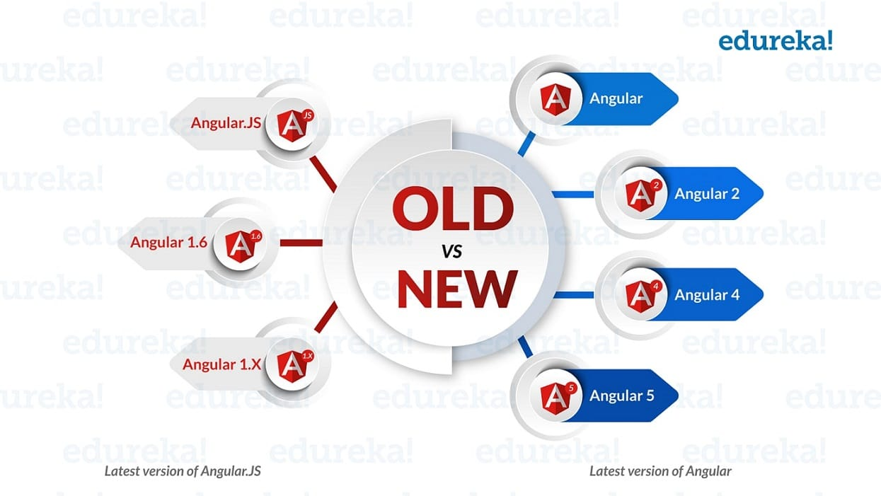What is Angular? | Getting Started With Angular | Edureka