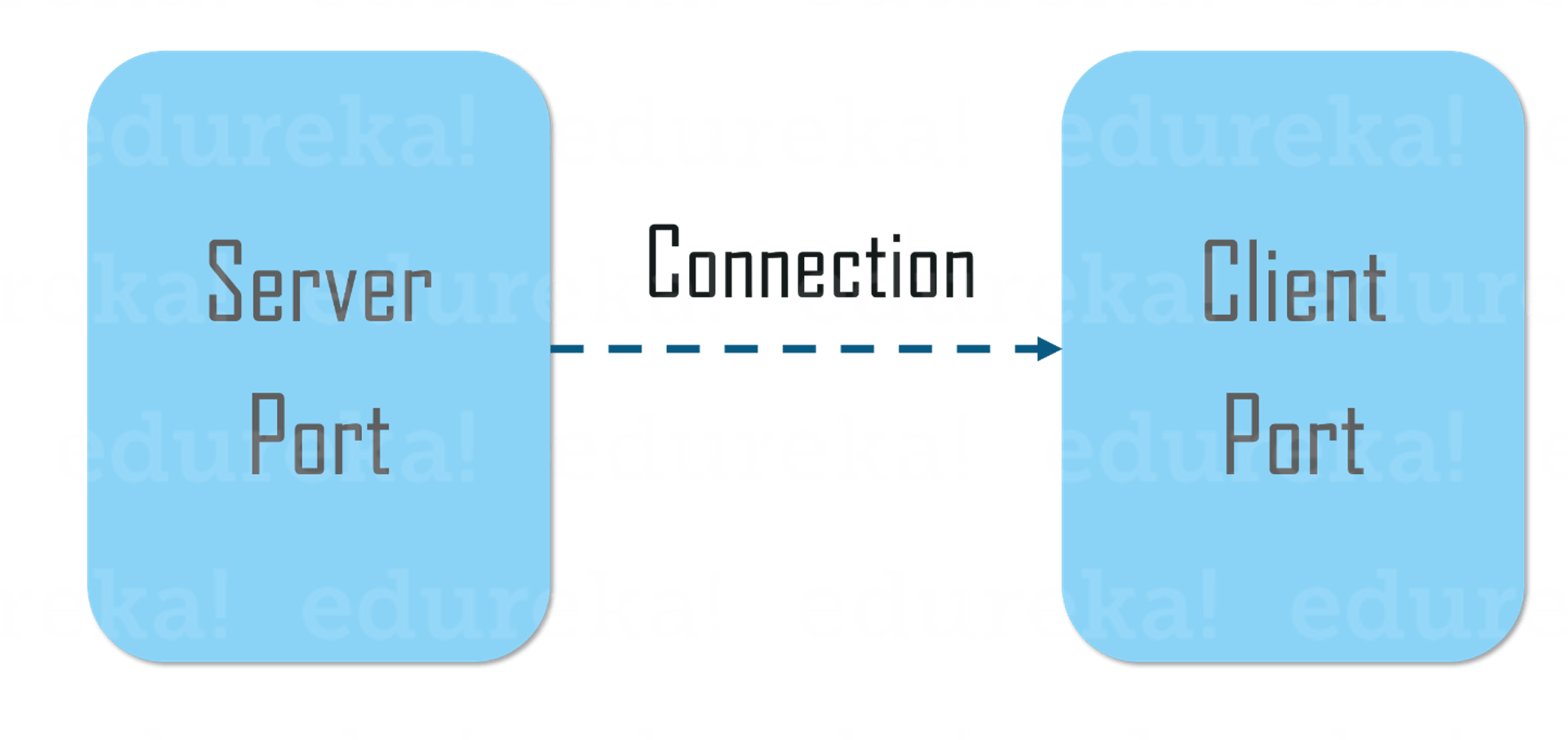 Socket Programming in Java   Java Networking Tutorial   Edureka