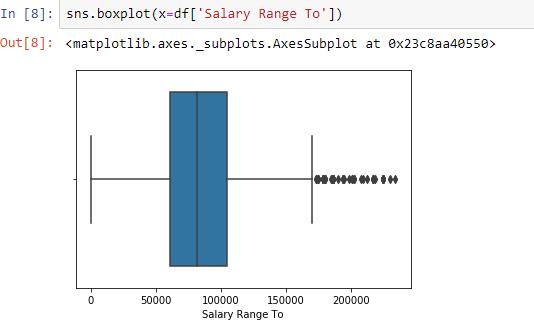 Boxplot of salary ranges