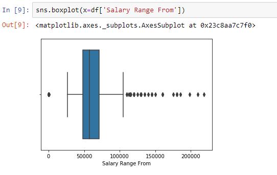 Box plot of salary ranges