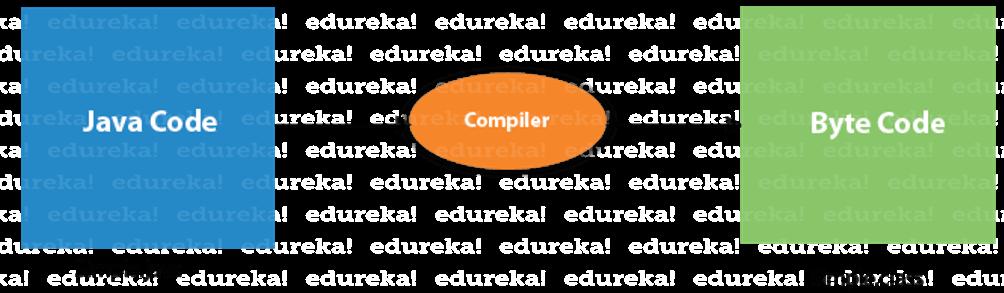 compilation process - how to compile java program - Edureka