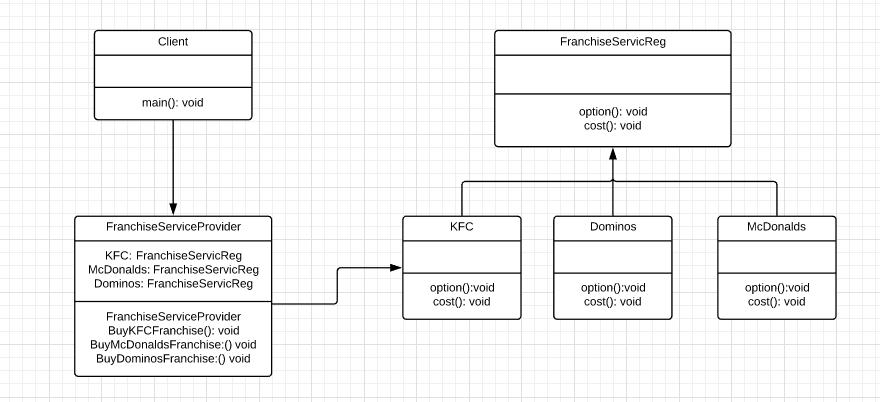 Java-Design-Pattern-Facade-Edureka