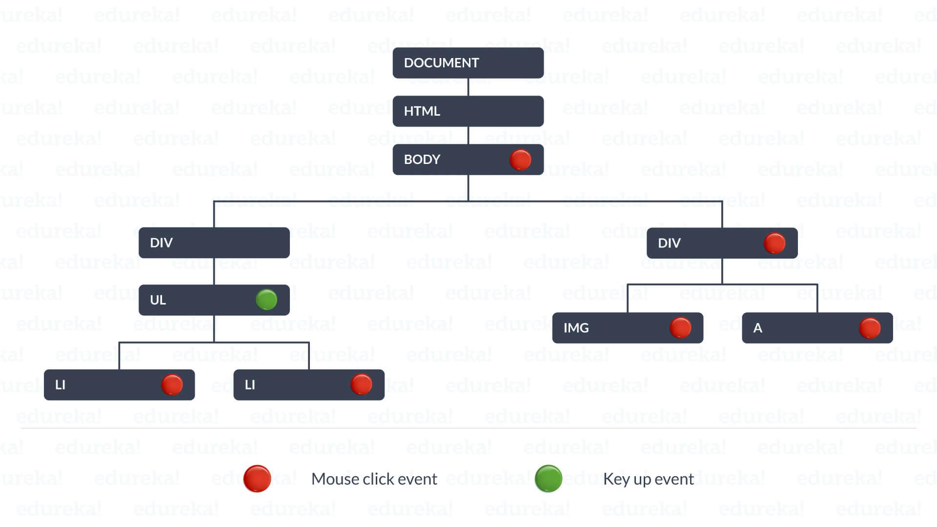 Event Bubbling and Event Capturing In JavaScript   Edureka