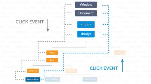 event - event bubbling and event capturing - edureka