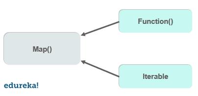 map function - map function in python - edureka