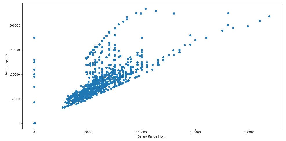 Scatter plot of salary ranges