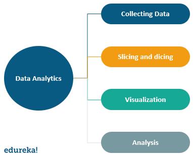 Data mining and analytics workflow