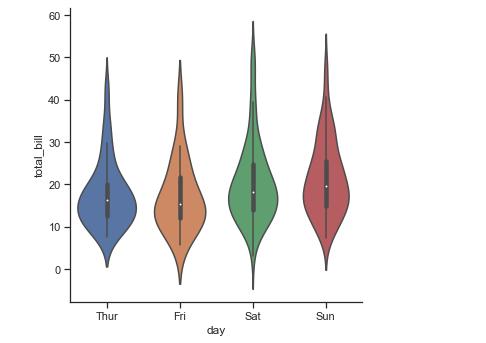 Python Seaborn Tutorial | Data Visualization Using Seaborn | Edureka