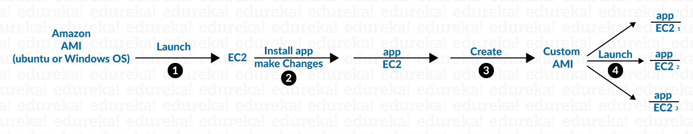 Image - How to Launch an EC2 Instance From a Custom AMI - Edureka