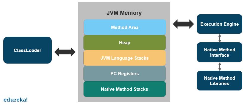 Java Virtual Machine   Introduction To JVM Architecture