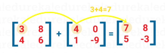 Matrix-Addition-Statistics-for-Machine-Learning
