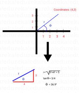 2D-coordinates