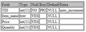 Data Description - SQL For Data Science - Edureka