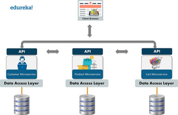 Microservices - Microservices vs API - Edureka