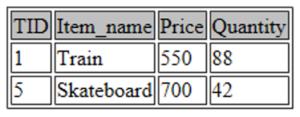 Price greater than 400 - SQL For Data Science - Edureka